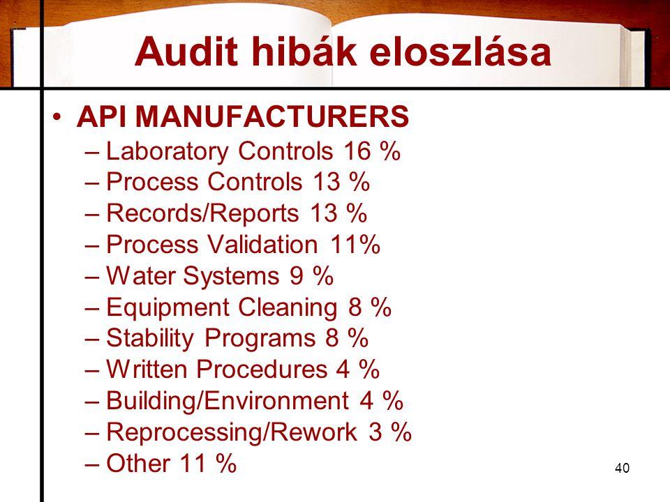 Audit hibák eloszlása API MANUFACTURERS Laboratory Controls 16 %