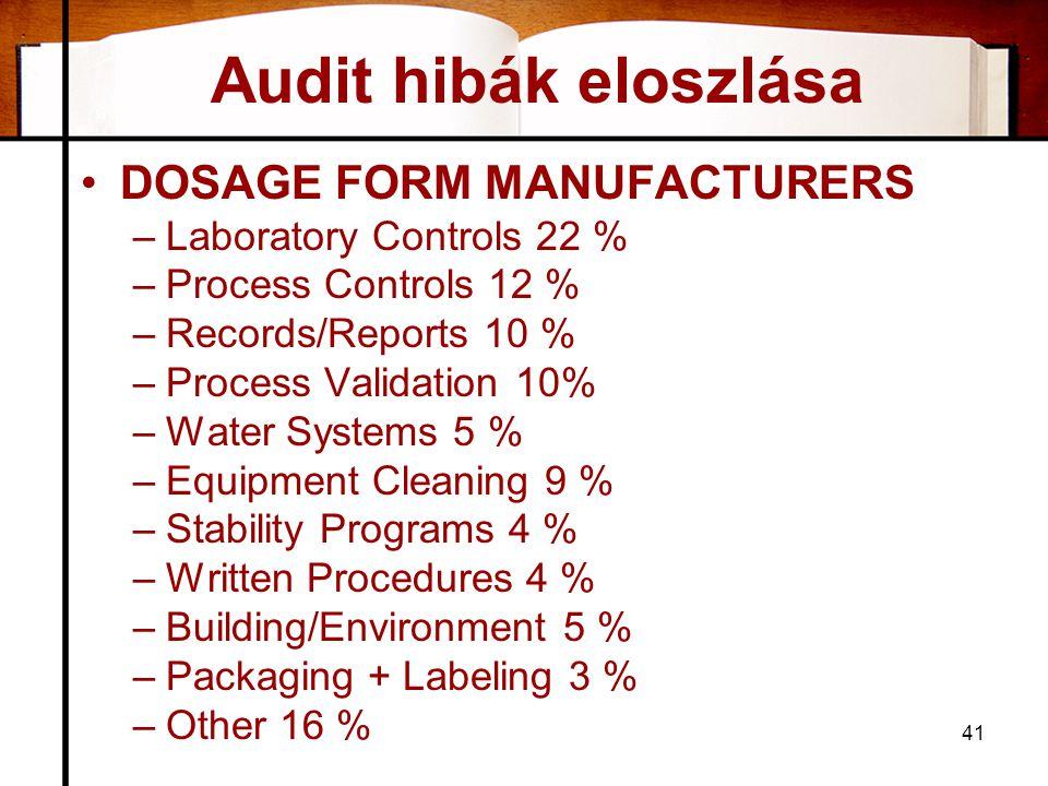 Audit hibák eloszlása DOSAGE FORM MANUFACTURERS