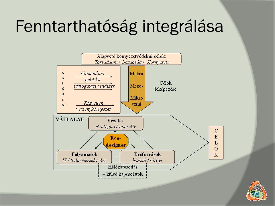 Fenntarthatóság integrálása