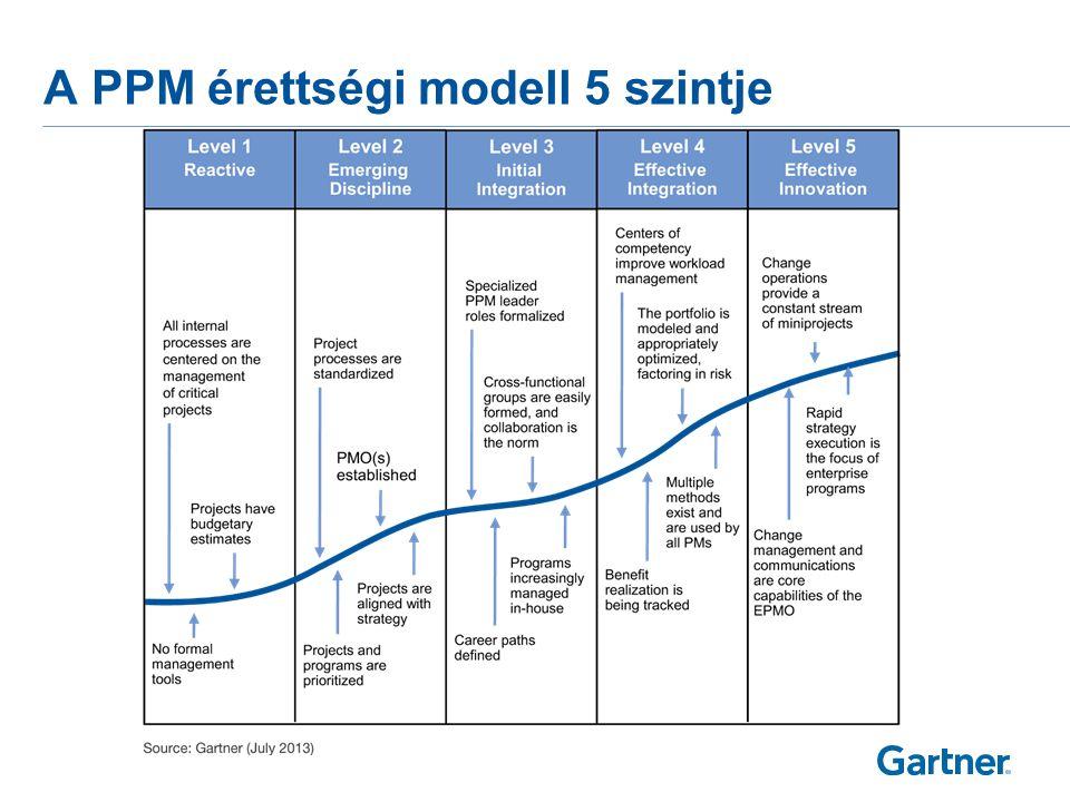ITScore PPM — átlagos értékek
