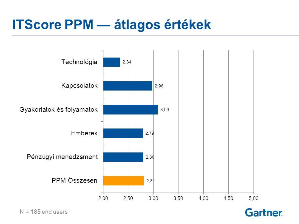 A PPM érettségi modell 5 szintje (technológia)