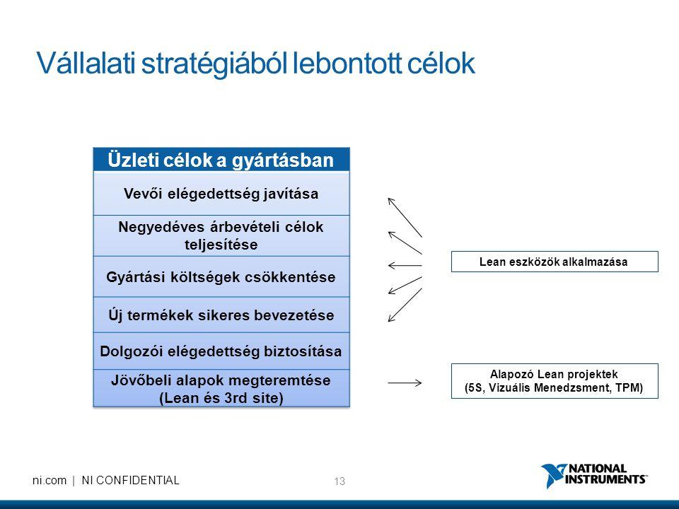 Vállalati stratégiából lebontott célok