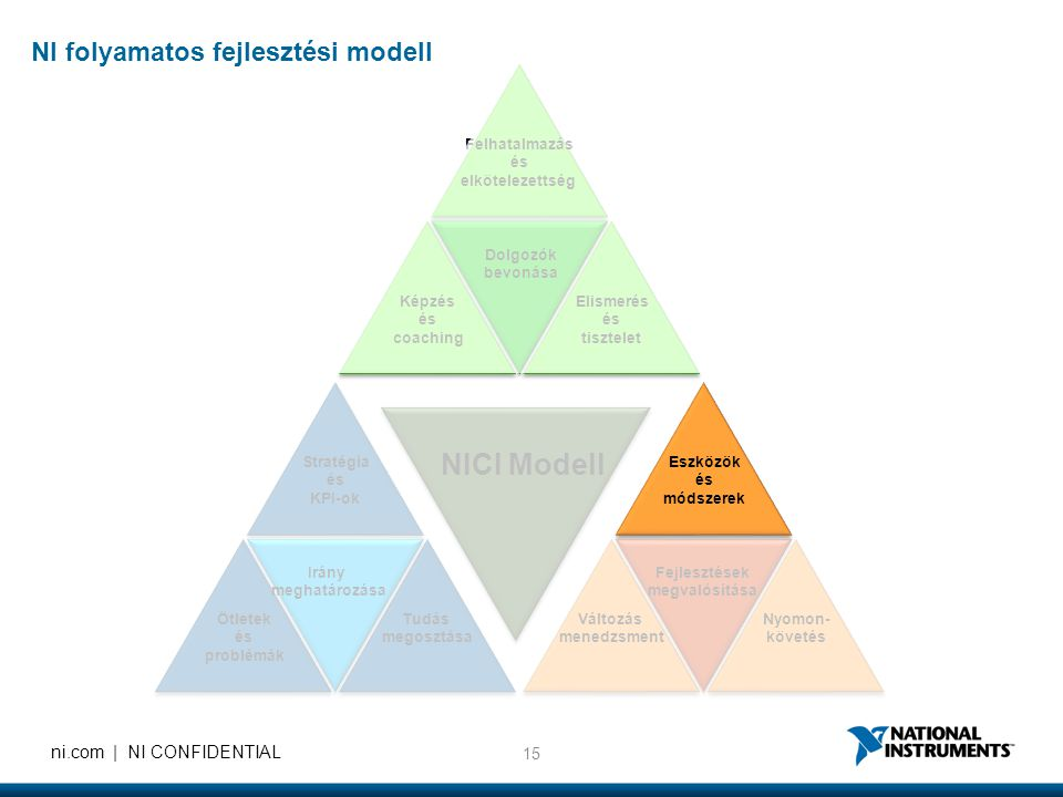 NICI Modell NI folyamatos fejlesztési modell Felhatalmazás és