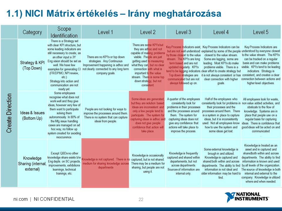 1.1) NICI Mátrix értékelés – Irány meghatározása