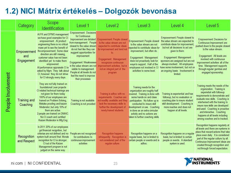 1.2) NICI Mátrix értékelés – Dolgozók bevonása