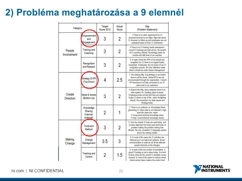 2) Probléma meghatározása a 9 elemnél