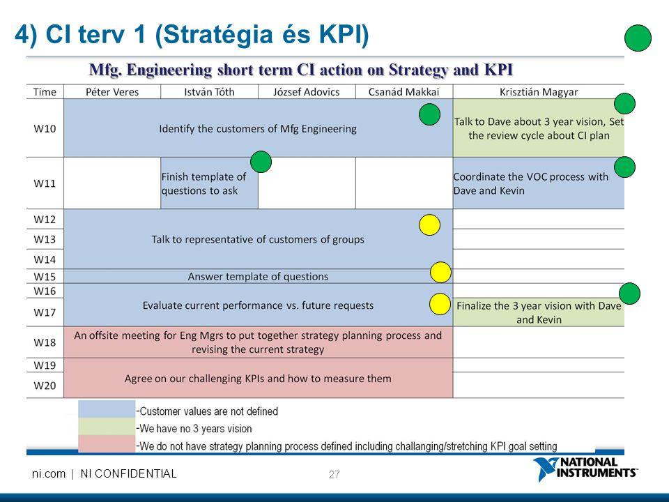 4) CI terv 1 (Stratégia és KPI)