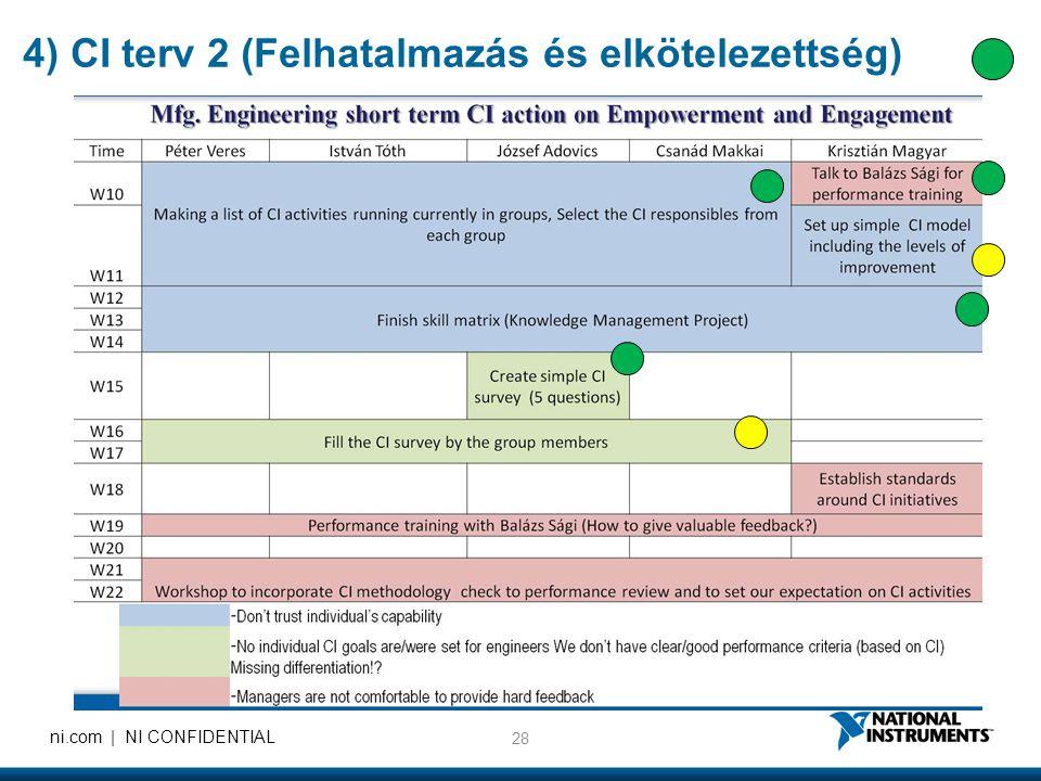 4) CI terv 2 (Felhatalmazás és elkötelezettség)