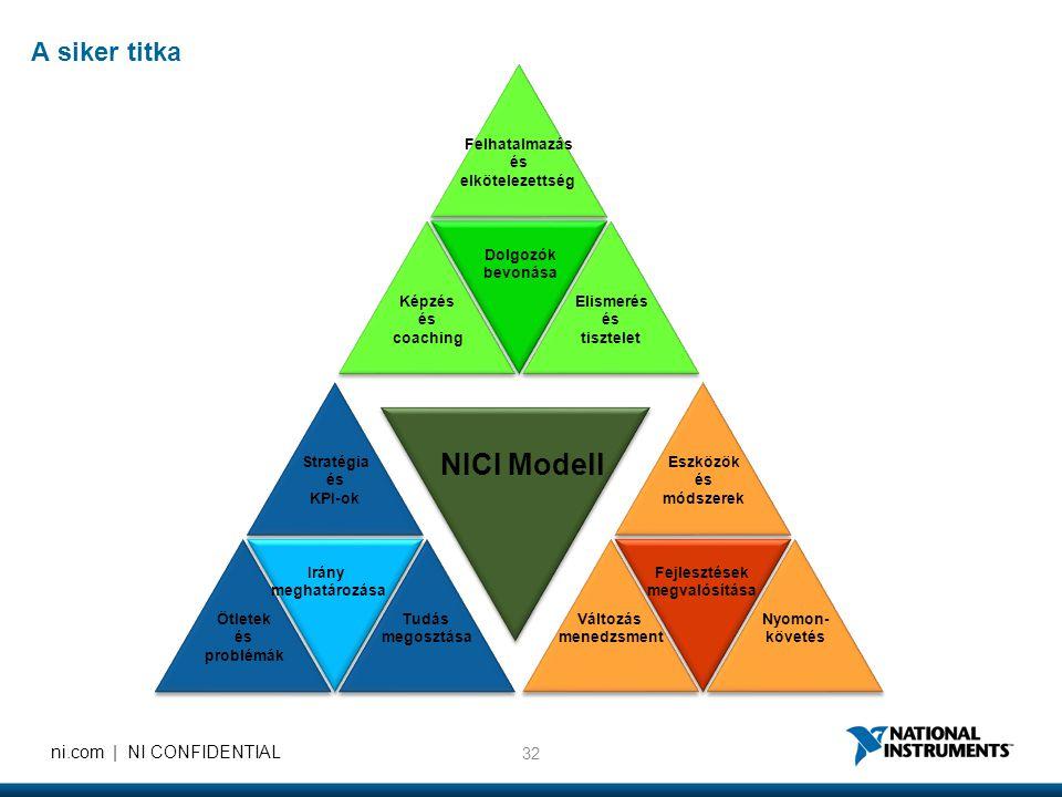 NICI Modell A siker titka Felhatalmazás és elkötelezettség Képzés és