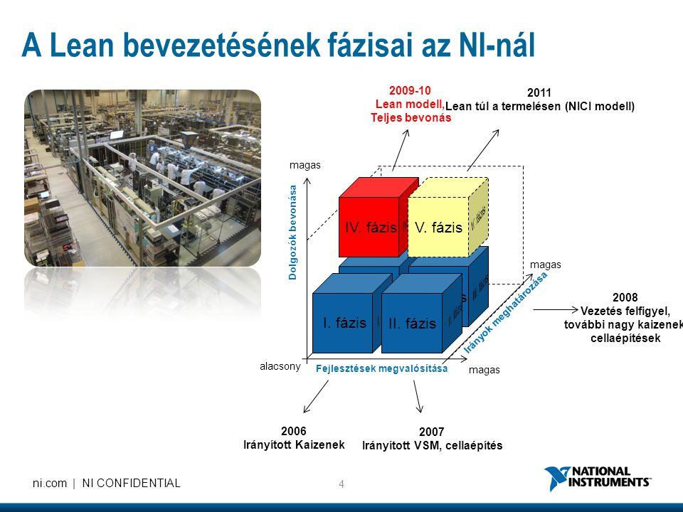 Lean túl a termelésen (NICI modell) Irányított VSM, cellaépítés