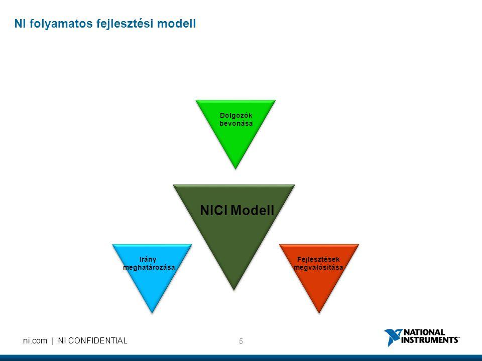 NICI Modell NI folyamatos fejlesztési modell Dolgozók bevonása Irány