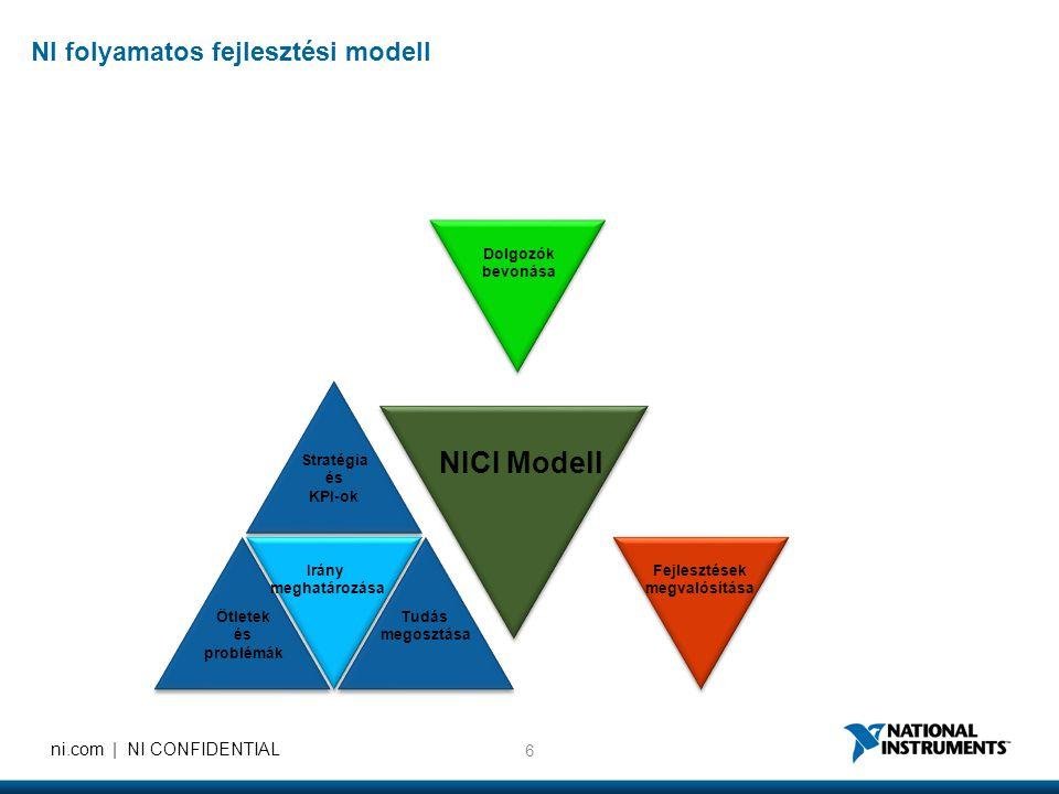 NICI Modell NI folyamatos fejlesztési modell Dolgozók bevonása