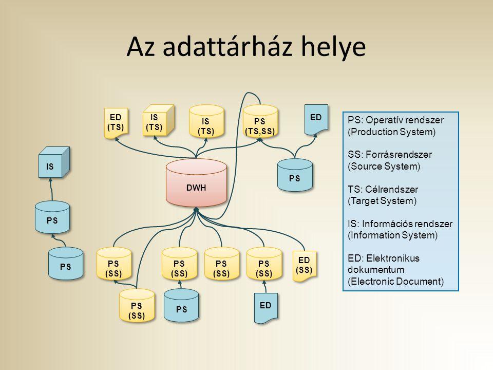 Az adattárház helye PS: Operatív rendszer (Production System)