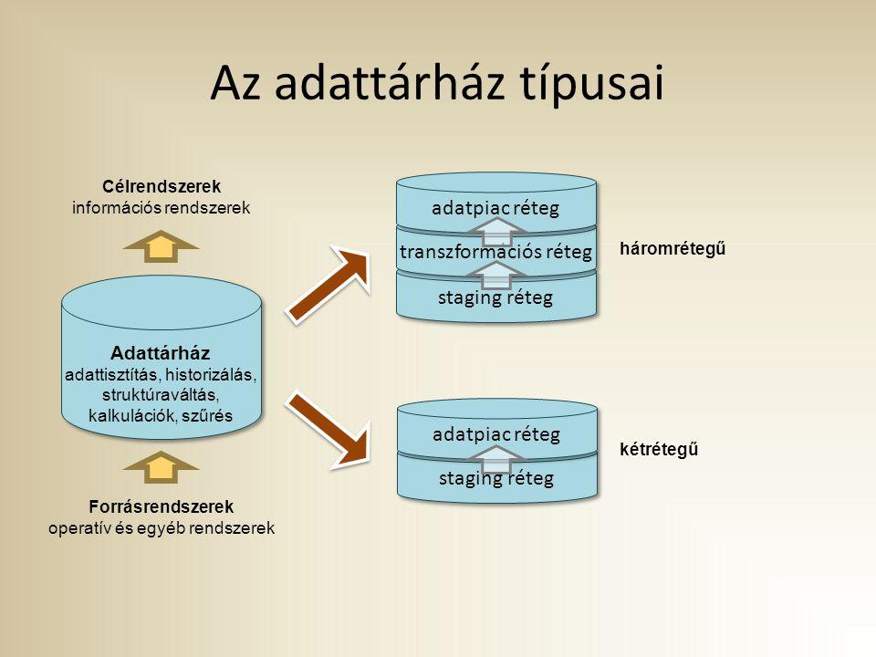 Az adattárház típusai adatpiac réteg transzformációs réteg