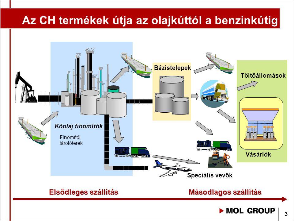 Az CH termékek útja az olajkúttól a benzinkútig