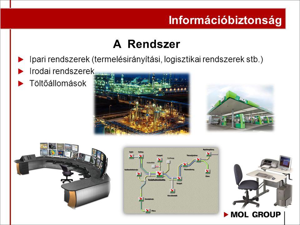 Információbiztonság A Rendszer