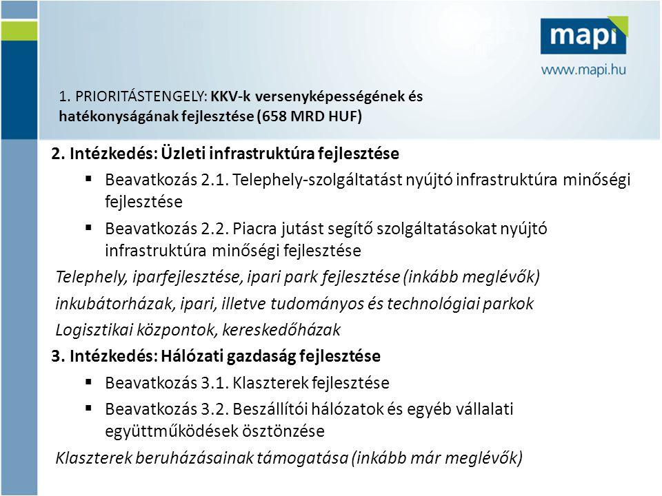 2. Intézkedés: Üzleti infrastruktúra fejlesztése