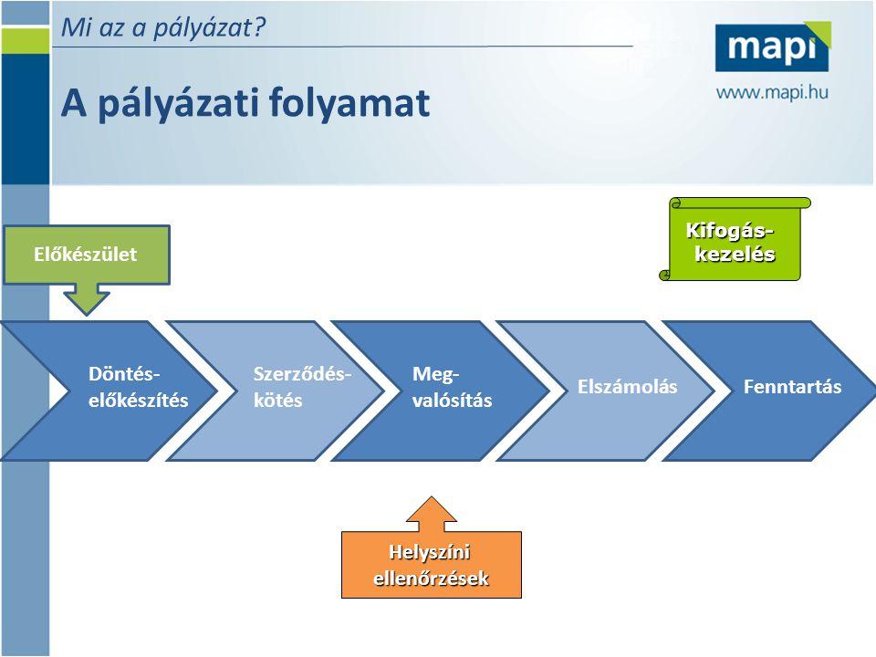 A pályázati folyamat Mi az a pályázat Előkészület Döntés-előkészítés
