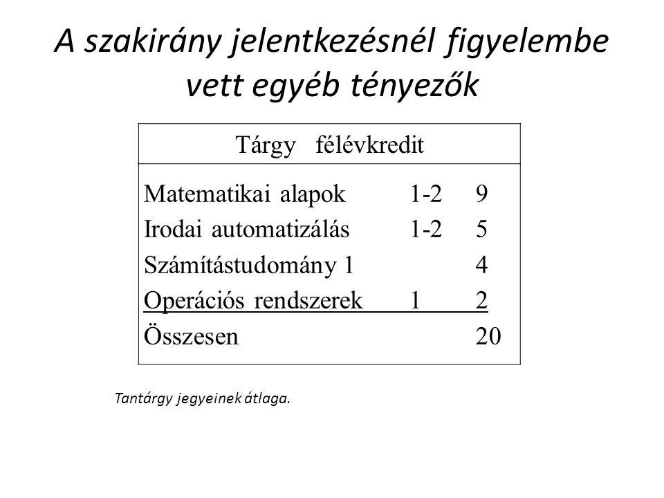 A szakirány jelentkezésnél figyelembe vett egyéb tényezők