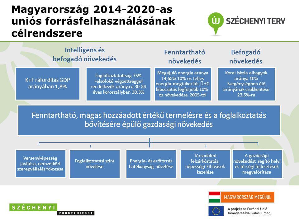 Magyarország 2014-2020-as uniós forrásfelhasználásának célrendszere