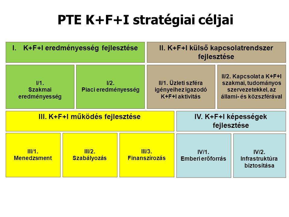 PTE K+F+I stratégiai céljai