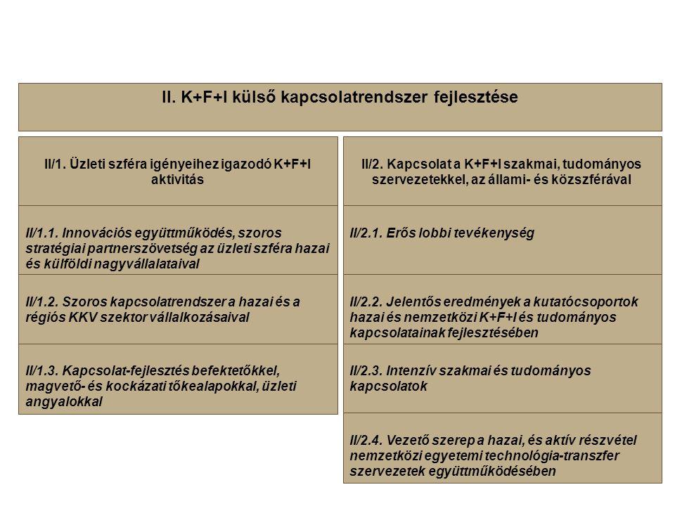 II. K+F+I külső kapcsolatrendszer fejlesztése