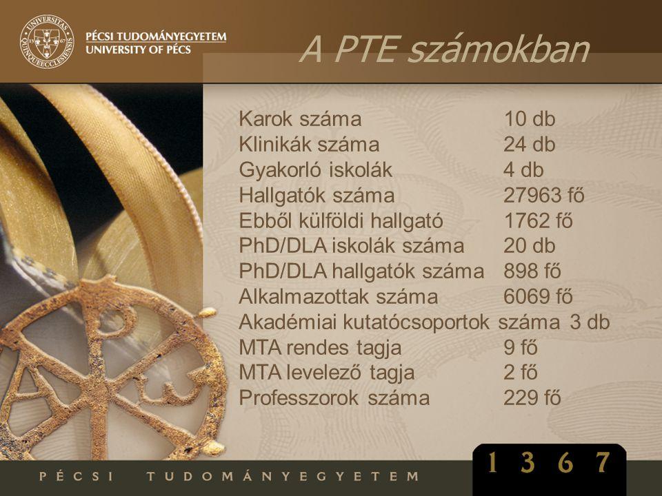 A PTE számokban Karok száma 10 db Klinikák száma 24 db