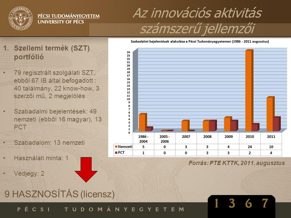 Az innovációs aktivitás számszerű jellemzői