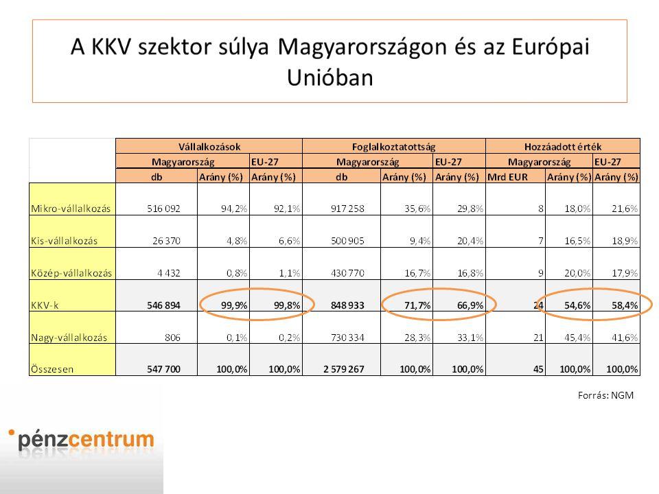 A KKV szektor súlya Magyarországon és az Európai Unióban