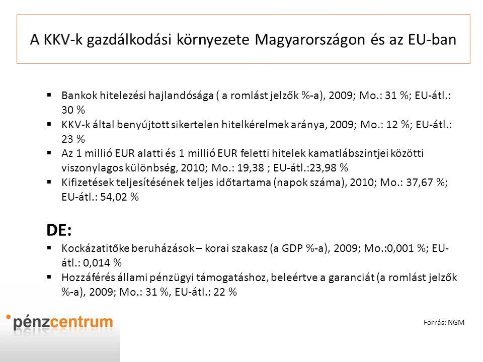 A KKV-k gazdálkodási környezete Magyarországon és az EU-ban