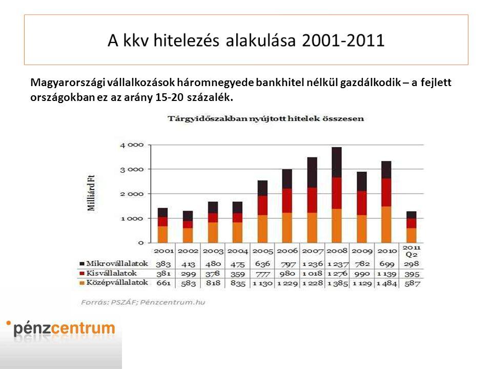 A kkv hitelezés alakulása 2001-2011