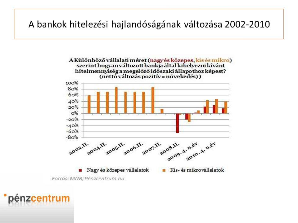 A bankok hitelezési hajlandóságának változása 2002-2010