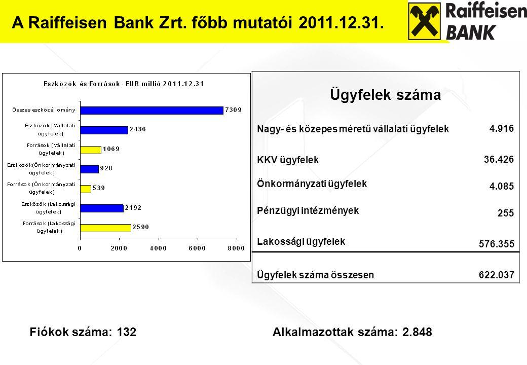 A Raiffeisen Bank Zrt. főbb mutatói 2011.12.31.