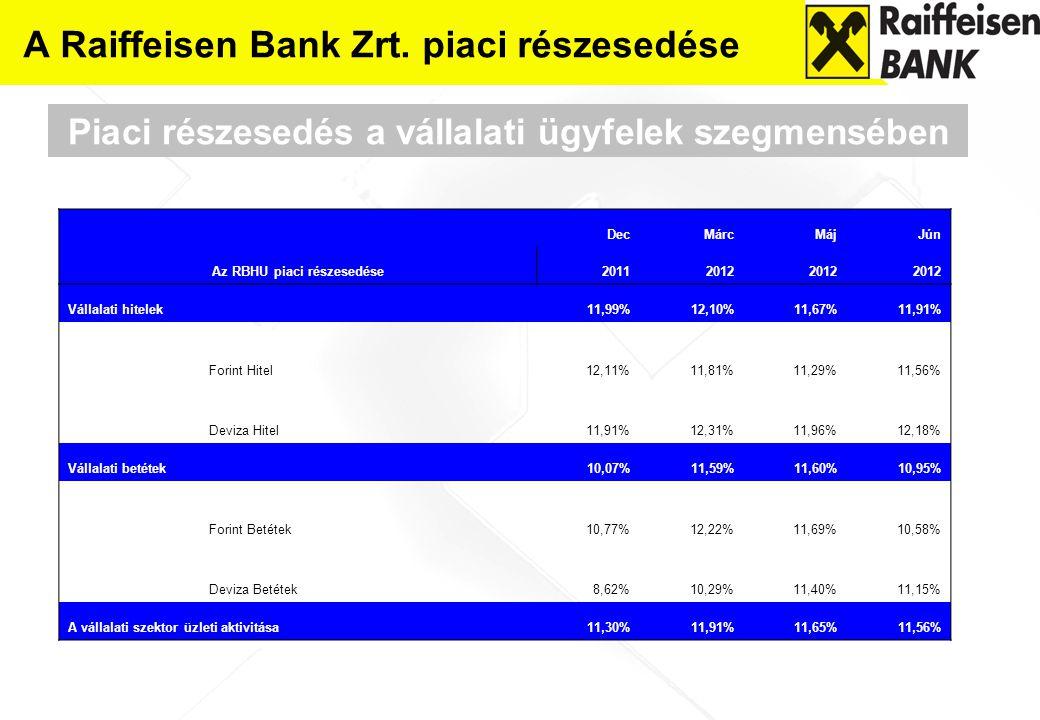 A Raiffeisen Bank Zrt. piaci részesedése