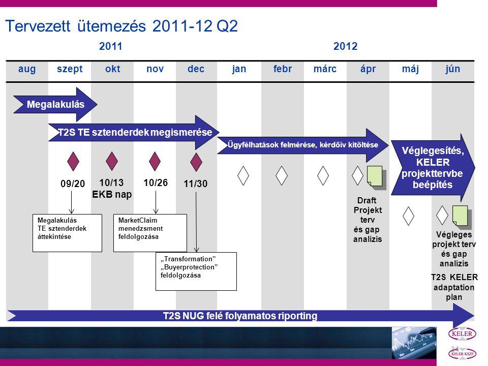 Tervezett ütemezés 2011-12 Q2 2011 2012 aug szept okt nov dec jan febr