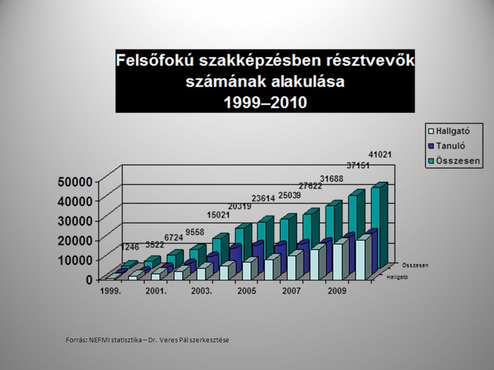 Forrás: NEFMI statisztika – Dr. Veres Pál szerkesztése