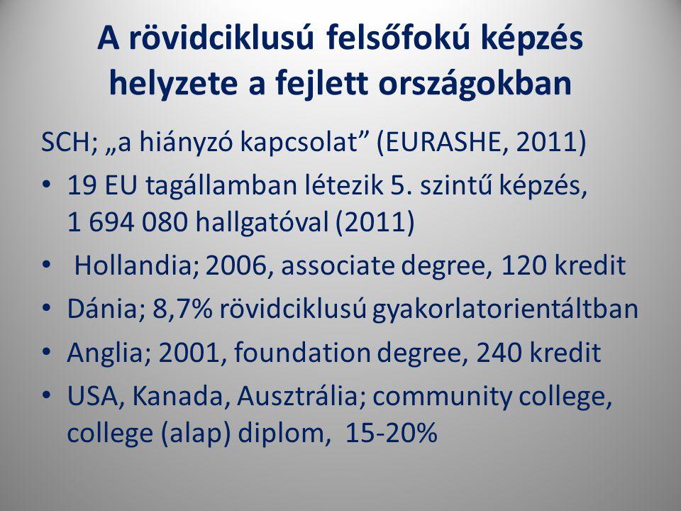 A rövidciklusú felsőfokú képzés helyzete a fejlett országokban