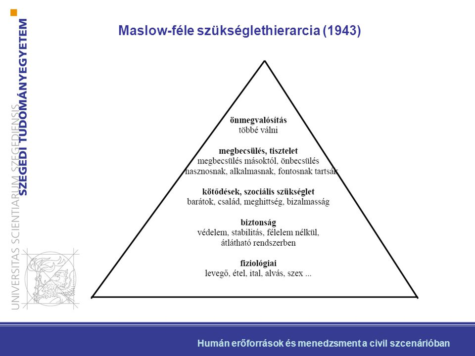 Maslow-féle szükséglethierarcia (1943)