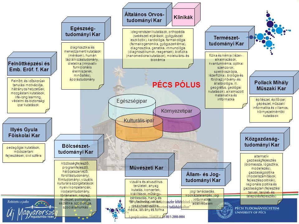 PÉCS PÓLUS Általános Orvos- Klinikák tudományi Kar Egészség-