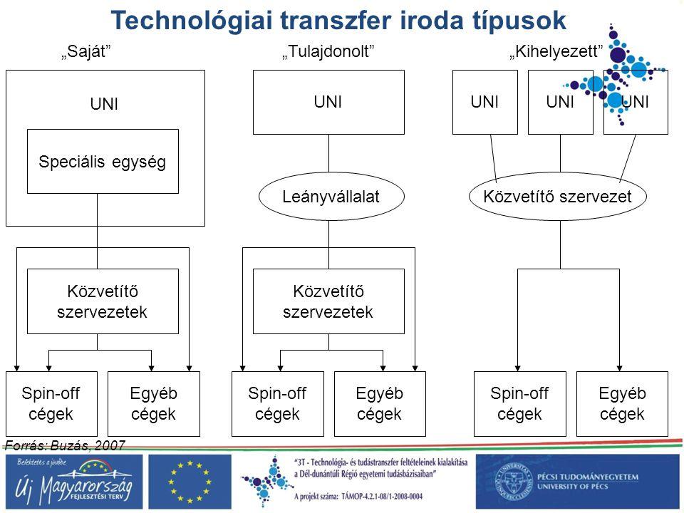 Technológiai transzfer iroda típusok