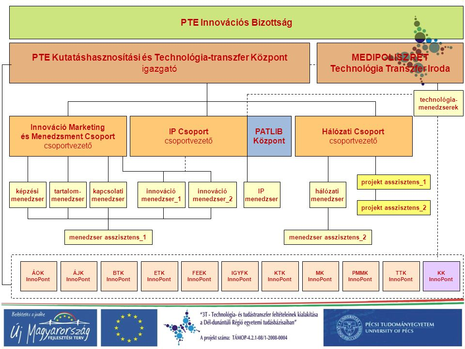 PTE Innovációs Bizottság
