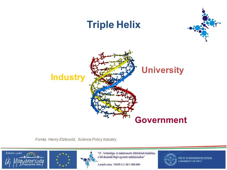 Triple Helix University Industry Government