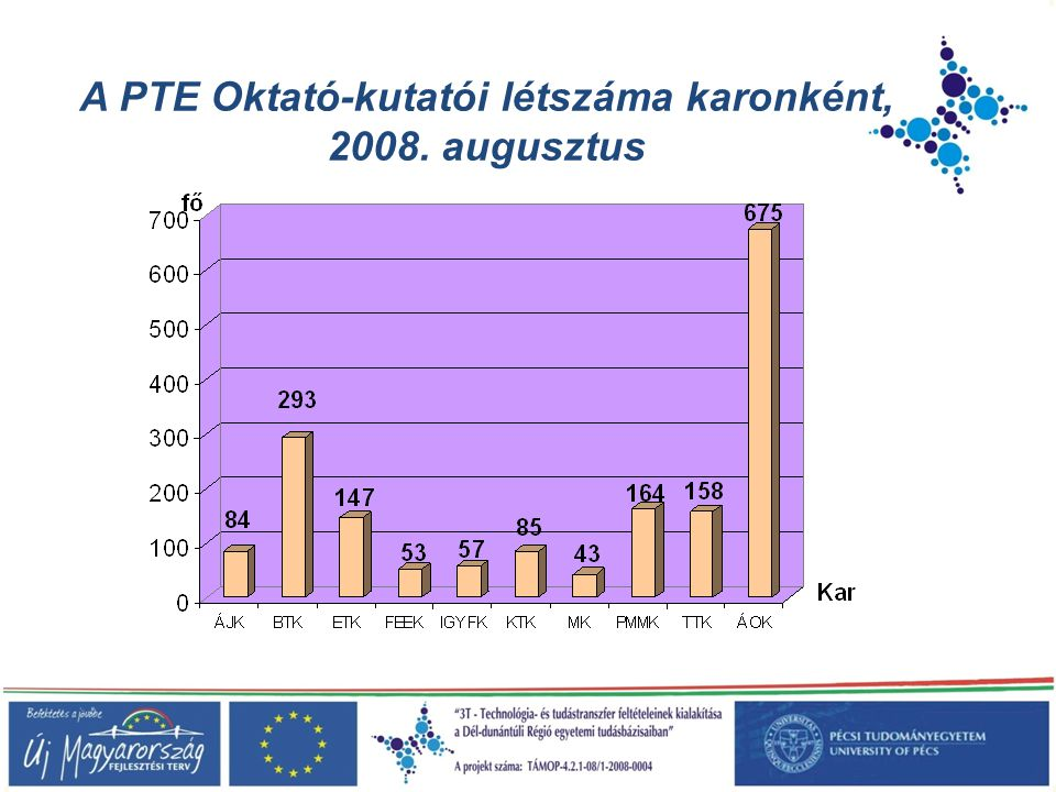 A PTE Oktató-kutatói létszáma karonként,