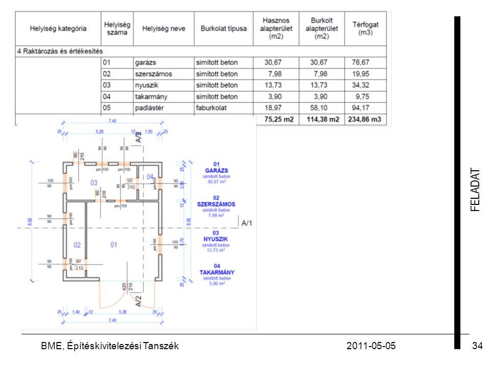 BME, Építéskivitelezési Tanszék