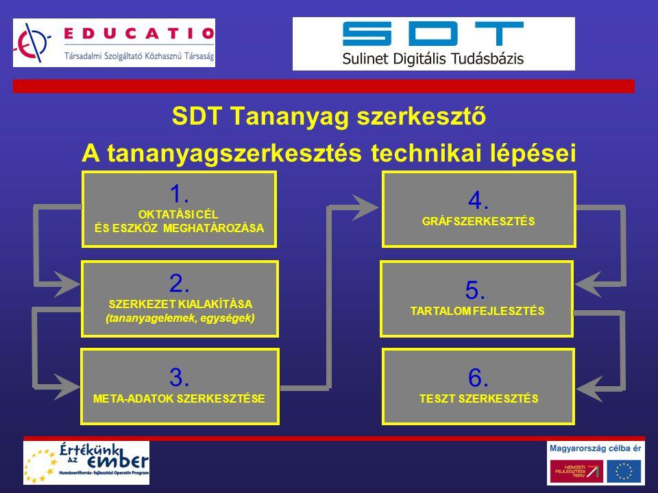 SDT Tananyag szerkesztő A tananyagszerkesztés technikai lépései