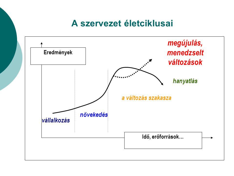 A szervezet életciklusai