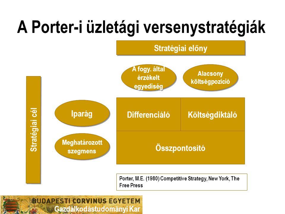 A Porter-i üzletági versenystratégiák