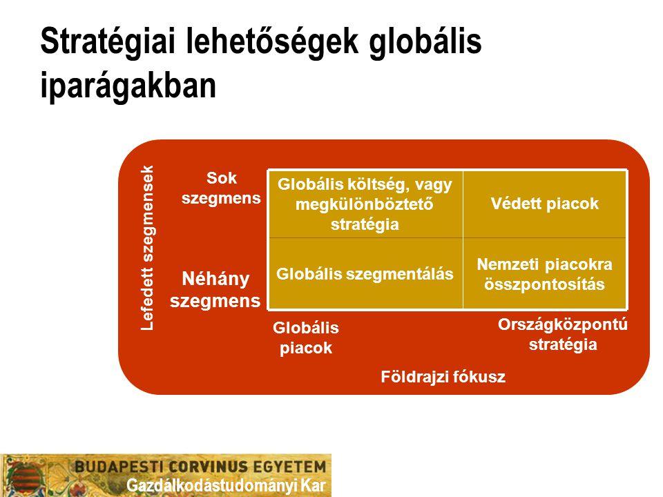 Stratégiai lehetőségek globális iparágakban