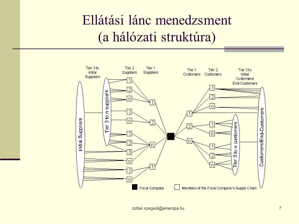 Ellátási lánc menedzsment (a hálózati struktúra)