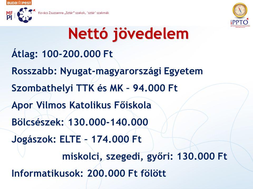 Nettó jövedelem Átlag: 100-200.000 Ft